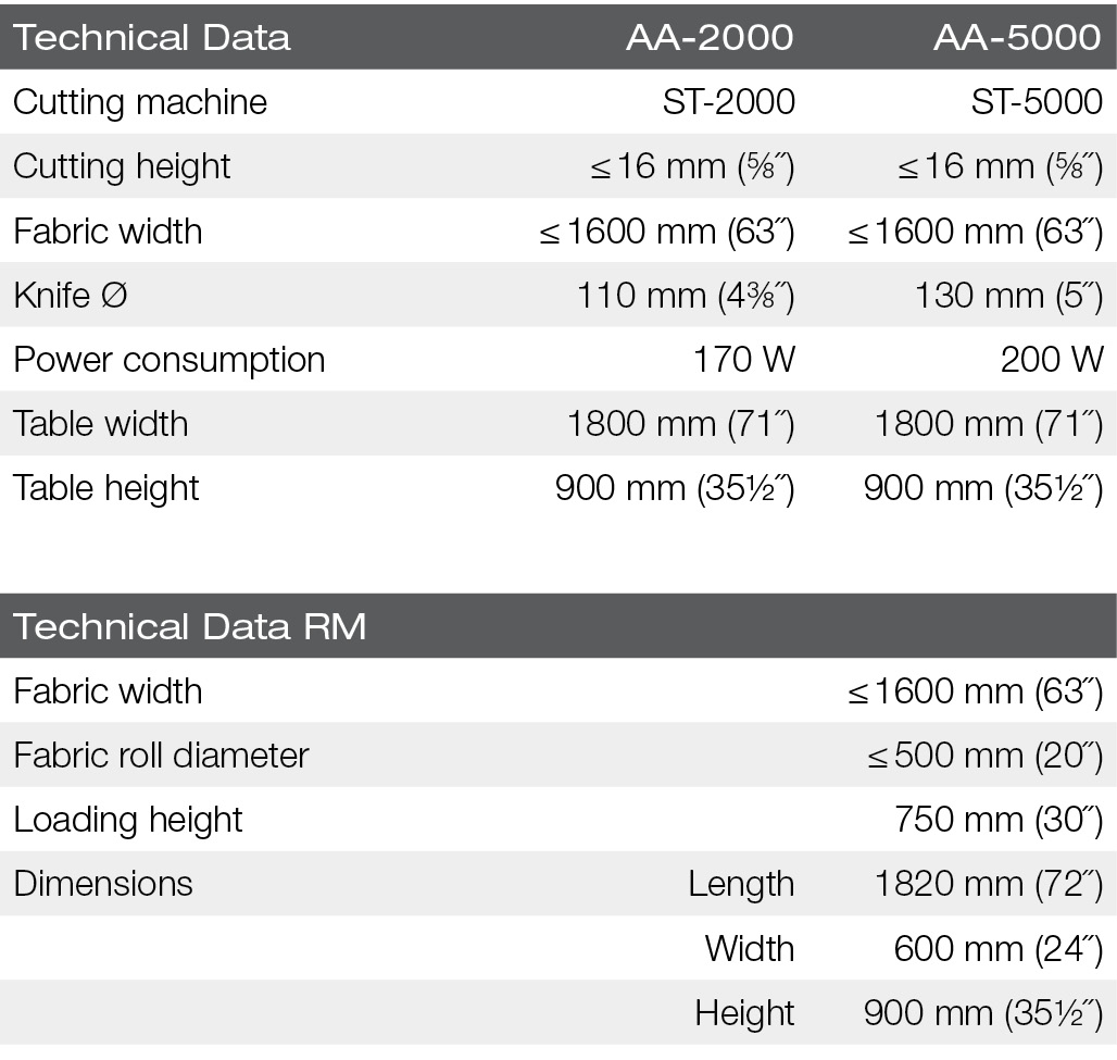 polytex-RM-AA-Technical data